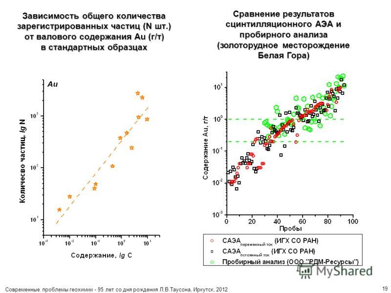Современные проблемы геохимии - 95 лет со дня рождения Л.В.Таусона, Иркутск, 2012 19 Зависимость общего количества зарегистрированных частиц (N шт.) от валового содержания Au (г/т) в стандартных образцах Сравнение результатов сцинтилляционного АЭА и