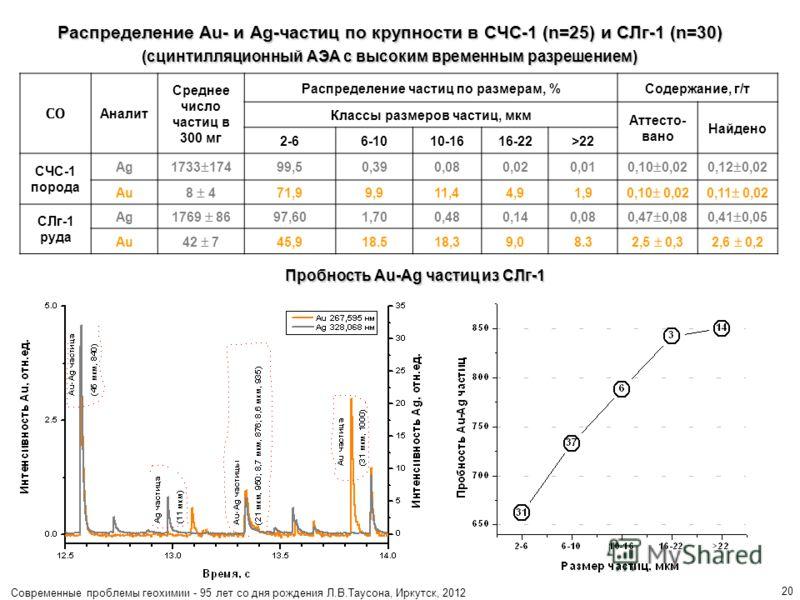 Современные проблемы геохимии - 95 лет со дня рождения Л.В.Таусона, Иркутск, 2012 20 Распределение Au- и Ag-частиц по крупности в СЧС-1 (n=25) и CЛг-1 (n=30) (сцинтилляционный АЭА с высоким временным разрешением) СО Аналит Среднее число частиц в 300