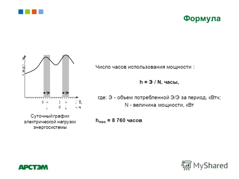 Формула 81616 2424 T м.уT м.у T м.вT м.в Р,МВтР,МВт Т, ч Суточный график электрической нагрузки энергосистемы Число часов использования мощности : h = Э / N, часы, где: Э - объем потребленной Э/Э за период, кВтч; N - величина мощности, кВт h max = 8