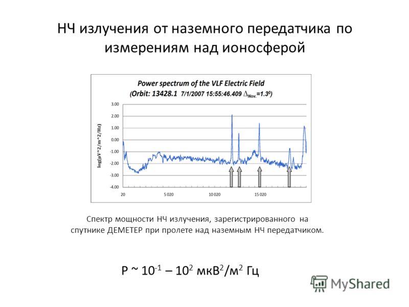 НЧ излучения от наземного передатчика по измерениям над ионосферой Спектр мощности НЧ излучения, зарегистрированного на спутнике ДЕМЕТЕР при пролете над наземным НЧ передатчиком. Р ~ 10 -1 – 10 2 мкВ 2 /м 2 Гц
