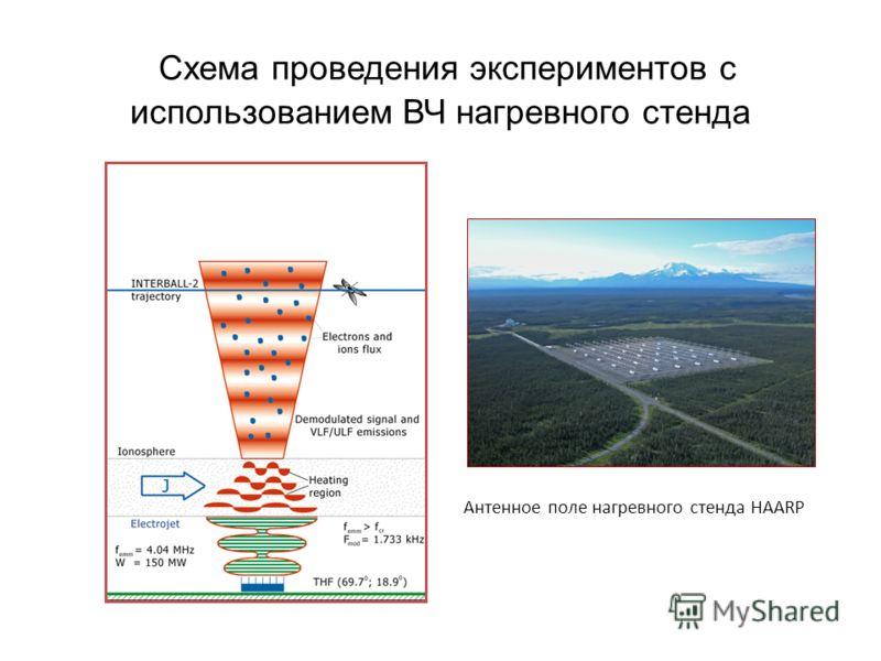 Схема проведения экспериментов с использованием ВЧ нагревного стенда Антенное поле нагревного стенда HAARP