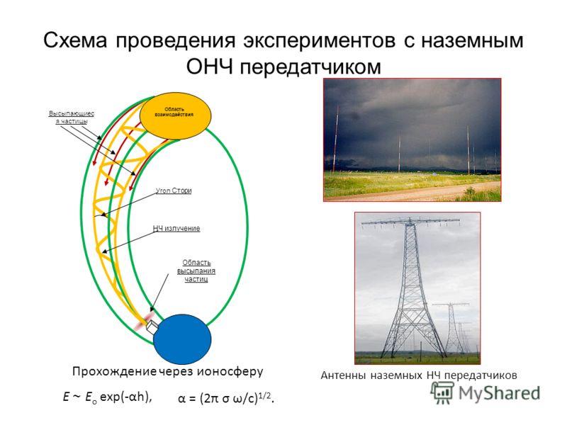 Схема проведения экспериментов с наземным ОНЧ передатчиком Область взаимодействия Угол Стори Область высыпания частиц Высыпающиес я частицы НЧ излучение Антенны наземных НЧ передатчиков E ~ E o exp(-αh), α = (2π σ ω/с) 1/2. Прохождение через ионосфер