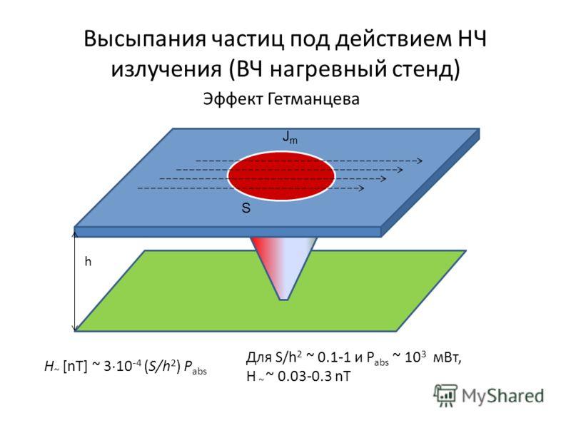 Высыпания частиц под действием НЧ излучения (ВЧ нагревный стенд) Эффект Гетманцева S JmJm h H ~ [nТ] ~ 3 10 -4 (S/h 2 ) P abs Для S/h 2 ~ 0.1-1 и P abs ~ 10 3 мВт, H ~ ~ 0.03-0.3 nТ
