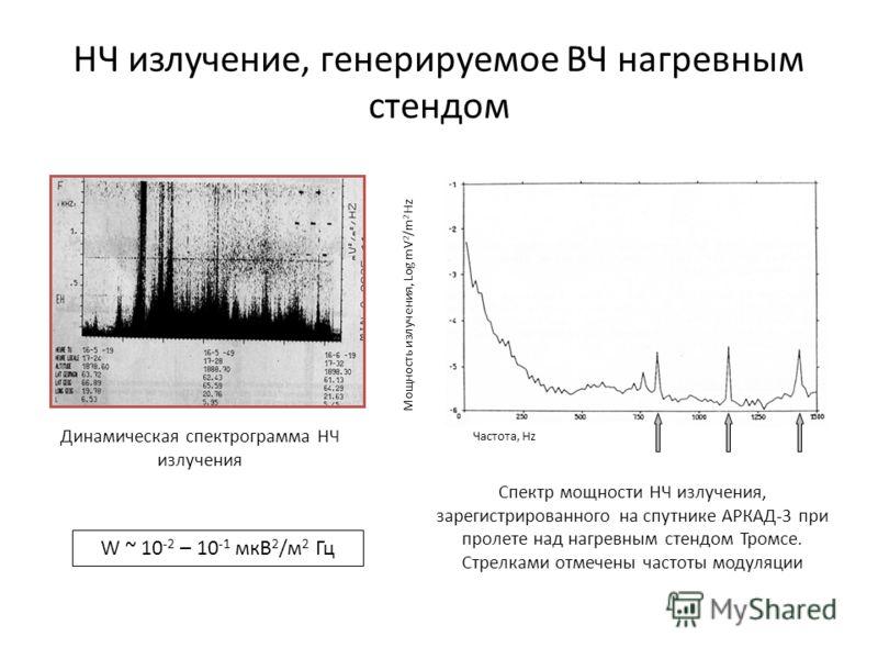 НЧ излучение, генерируемое ВЧ нагревным стендом Частота, Hz Мощность излучения, Log mV 2 / m 2 Hz Спектр мощности НЧ излучения, зарегистрированного на спутнике АРКАД-3 при пролете над нагревным стендом Тромсе. Стрелками отмечены частоты модуляции Дин