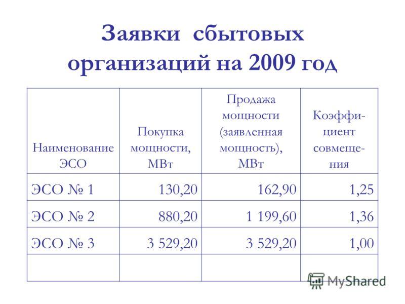 Заявки сбытовых организаций на 2009 год Наименование ЭСО Покупка мощности, МВт Продажа мощности (заявленная мощность), МВт Коэффи- циент совмеще- ния ЭСО 1130,20162,901,25 ЭСО 2880,201 199,601,36 ЭСО 33 529,20 1,00