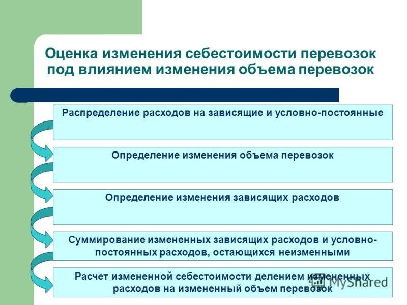 Оценка изменения себестоимости перевозок под влиянием изменения объема перевозок Распределение расходов на зависящие и условно-постоянные Определение изменения объема перевозок Определение изменения зависящих расходов Суммирование измененных зависящи