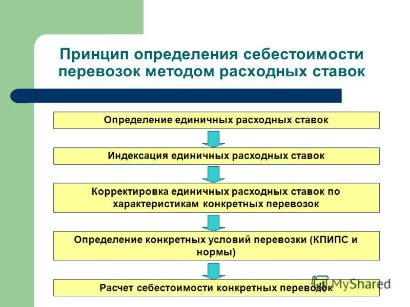 Принцип определения себестоимости перевозок методом расходных ставок Определение единичных расходных ставок Определение конкретных условий перевозки (КПИПС и нормы) Корректировка единичных расходных ставок по характеристикам конкретных перевозок Расч