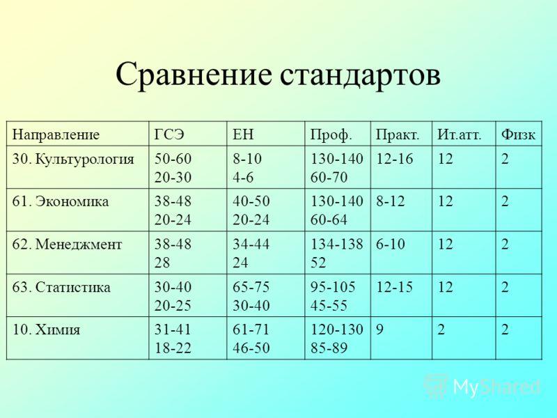 Сравнение стандартов НаправлениеГСЭЕНПроф.Практ.Ит.атт.Физк 30. Культурология50-60 20-30 8-10 4-6 130-140 60-70 12-16122 61. Экономика38-48 20-24 40-50 20-24 130-140 60-64 8-12122 62. Менеджмент38-48 28 34-44 24 134-138 52 6-10122 63. Статистика30-40
