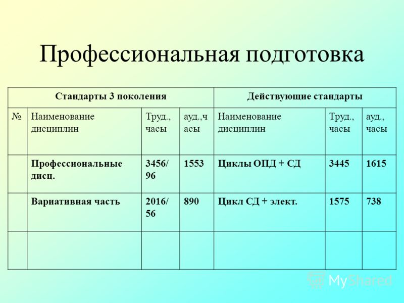 Профессиональная подготовка Стандарты 3 поколенияДействующие стандарты Наименование дисциплин Труд., часы ауд.,ч асы Наименование дисциплин Труд., часы ауд., часы Профессиональные дисц. 3456/ 96 1553Циклы ОПД + СД34451615 Вариативная часть2016/ 56 89
