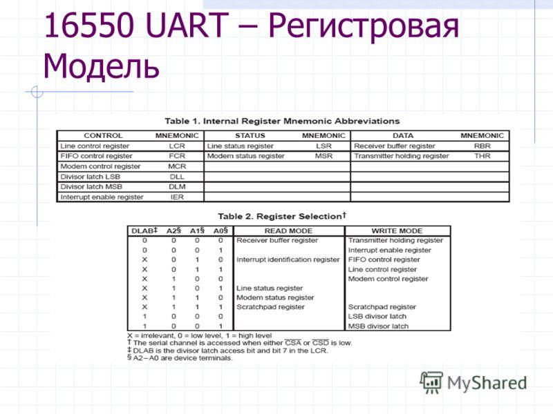 16550 UART – Регистровая Модель