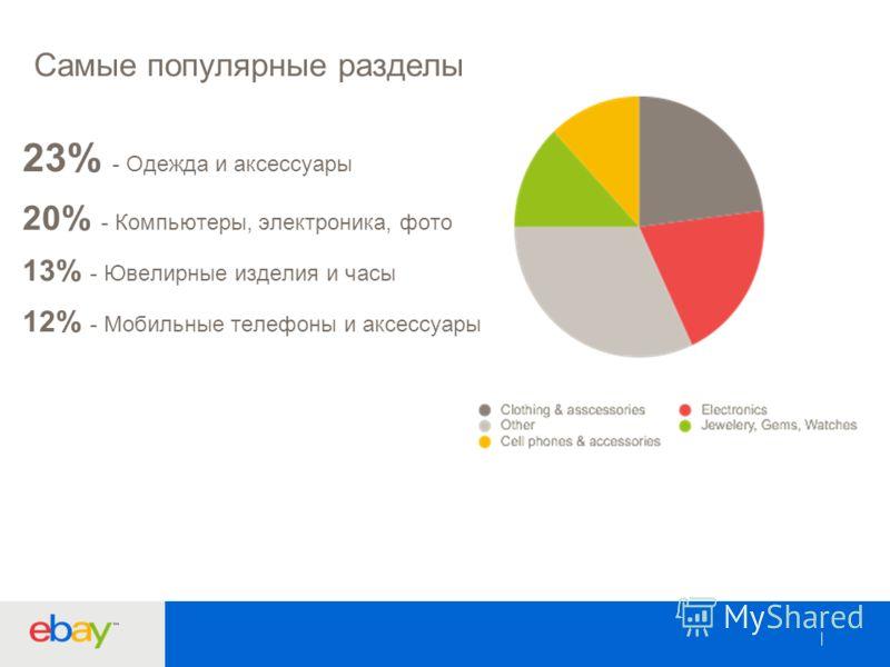12 Самые популярные разделы 23% - Одежда и аксессуары 20% - Компьютеры, электроника, фото 13% - Ювелирные изделия и часы 12% - Мобильные телефоны и аксессуары