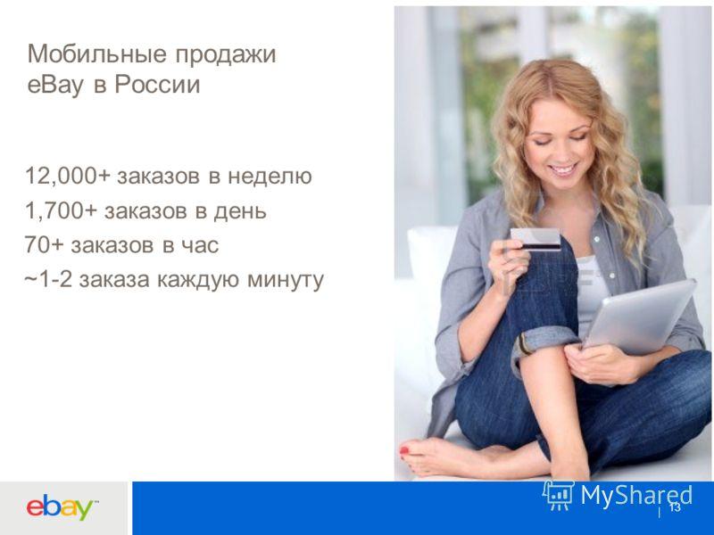 13 Мобильные продажи eBay в России 12,000+ заказов в неделю 1,700+ заказов в день 70+ заказов в час ~1-2 заказа каждую минуту 13