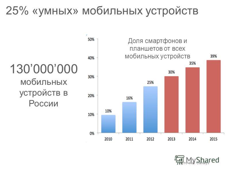 25% «умных» мобильных устройств Доля смартфонов и планшетов от всех мобильных устройств 130000000 мобильных устройств в России Источник: Canalys