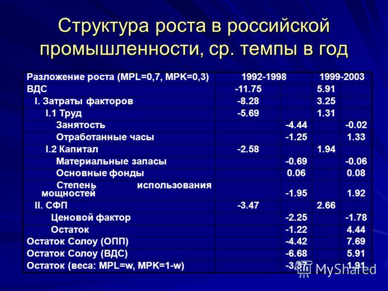 Разложение роста (MPL=0,7, MPK=0,3)1992-19981999-2003 ВДС-11.75 5.91 I. Затраты факторов-8.283.25 I.1 Труд-5.691.31 Занятость-4.44 -0.02 Отработанные часы-1.25 1.33 I.2 Капитал-2.581.94 Материальные запасы-0.69 -0.06 Основные фонды0.06 0.08 Степень и