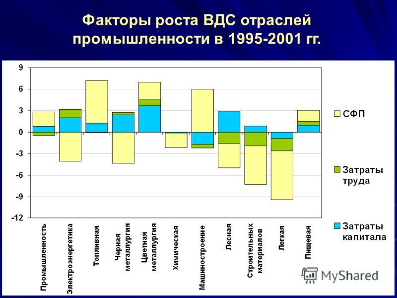 Факторы роста ВДС отраслей промышленности в 1995-2001 гг.