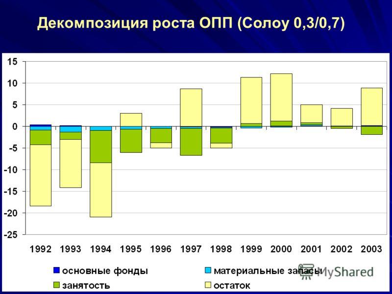 Декомпозиция роста ОПП (Солоу 0,3/0,7)