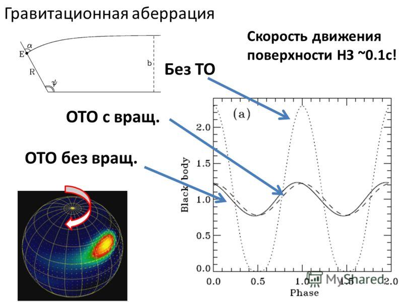 Без ТО ОТО без вращ. ОТО с вращ. Гравитационная аберрация Скорость движения поверхности НЗ ~0.1c!
