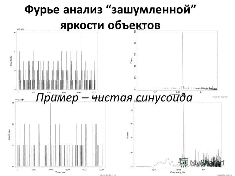 Фурье анализ зашумленной яркости объектов Пример – чистая синусоида