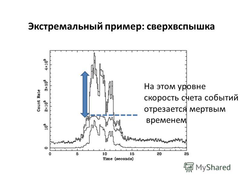 Экстремальный пример: сверхвспышка На этом уровне скорость счета событий отрезается мертвым временем