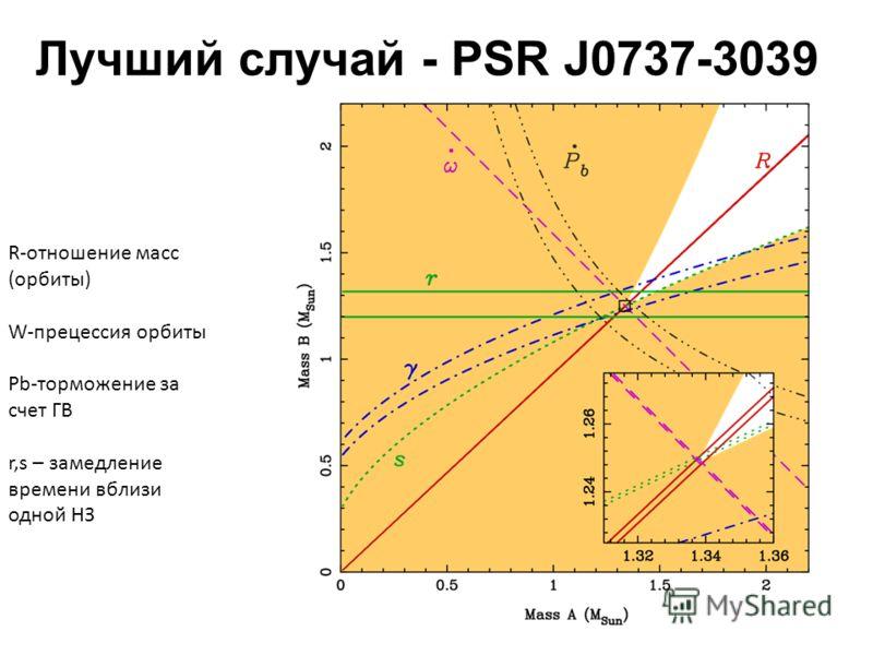 R-отношение масс (орбиты) W-прецессия орбиты Pb-торможение за счет ГВ r,s – замедление времени вблизи одной НЗ Лучший случай - PSR J0737-3039