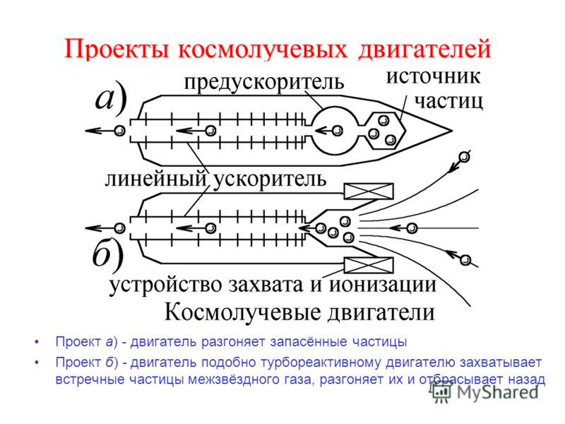 Проекты космолучевых двигателей Проект а) - двигатель разгоняет запасённые частицы Проект б) - двигатель подобно турбореактивному двигателю захватывает встречные частицы межзвёздного газа, разгоняет их и отбрасывает назад