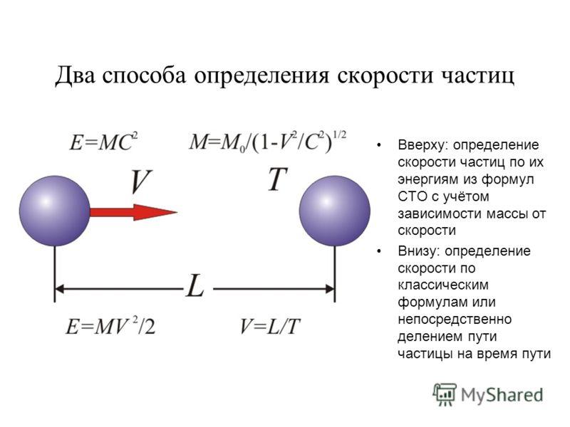 Два способа определения скорости частиц Вверху: определение скорости частиц по их энергиям из формул СТО с учётом зависимости массы от скорости Внизу: определение скорости по классическим формулам или непосредственно делением пути частицы на время пу