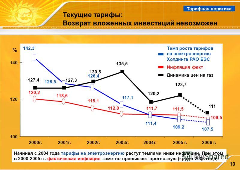 10 Начиная с 2004 года тарифы на электроэнергию растут темпами ниже инфляции. При этом в 2000-2005 гг. фактическая инфляция заметно превышает прогнозную (кроме 2003 года). Тарифная политика Текущие тарифы: Возврат вложенных инвестиций невозможен 126,
