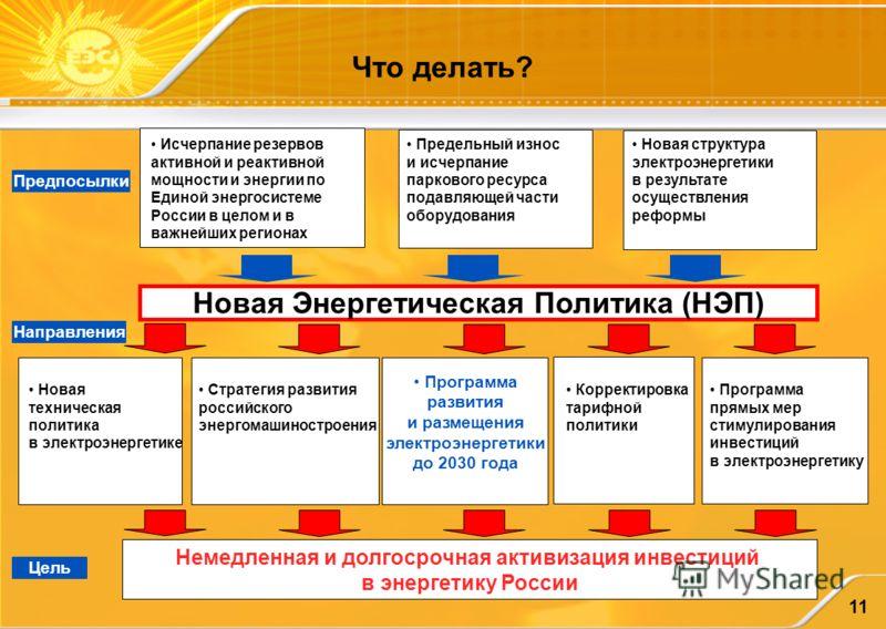 11 Что делать? Немедленная и долгосрочная активизация инвестиций в энергетику России Новая Энергетическая Политика (НЭП) Исчерпание резервов активной и реактивной мощности и энергии по Единой энергосистеме России в целом и в важнейших регионах Предел