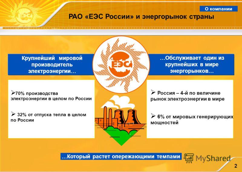 2 РАО «ЕЭС России» и энергорынок страны 70% производства электроэнергии в целом по России 32% от отпуска тепла в целом по России Россия – 4-й по величине рынок электроэнергии в мире 6% от мировых генерирующих мощностей Крупнейший мировой производител