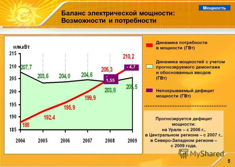 5 Баланс электрической мощности: Возможности и потребности Мощность Динамика мощностей с учетом прогнозируемого демонтажа и обоснованных вводов (ГВт) - 4,7 - 1,55 Прогнозируется дефицит мощности: на Урале – с 2006 г., в Центральном регионе – с 2007 г