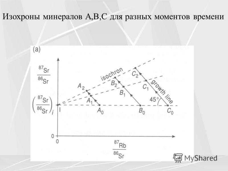 Изохроны минералов A,B,C для разных моментов времени