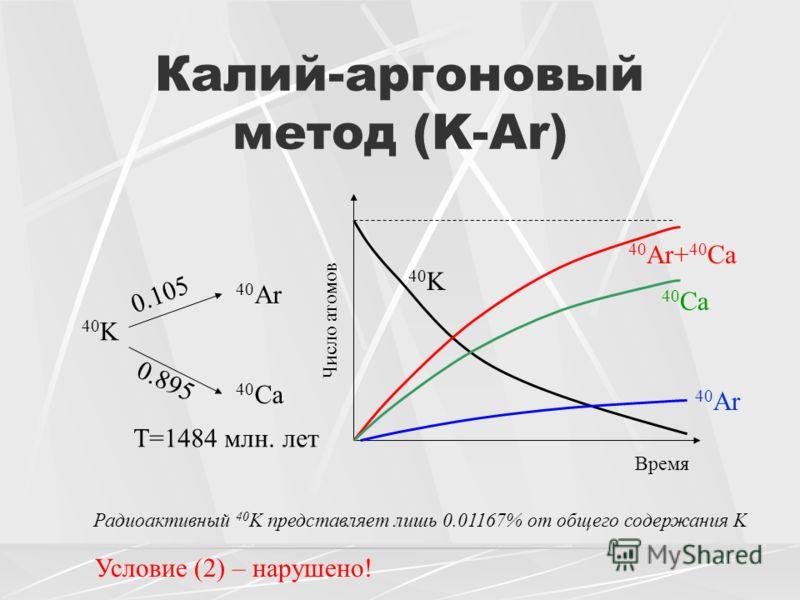 Калий-аргоновый метод (K-Ar) 40 K 40 Ar 40 Ca 0.105 0.895 Время Число атомов 40 K 40 Ar+ 40 Ca 40 Ca 40 Ar Радиоактивный 40 K представляет лишь 0.01167% от общего содержания K T=1484 млн. лет Условие (2) – нарушено!
