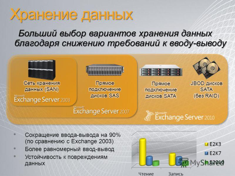 Хранение данных Сокращение ввода-вывода на 90% (по сравнению с Exchange 2003) Более равномерный ввод-вывод Устойчивость к повреждениям данных Больший выбор вариантов хранения данных благодаря снижению требований к вводу-выводу