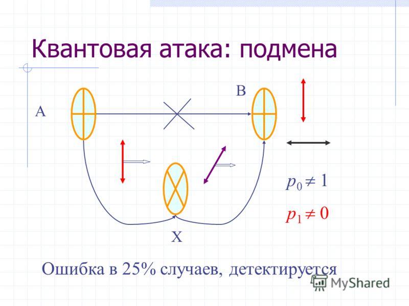 При генерация ключа А и В Обмениваются фотонами (квантовый канал) Сверяют базисы (классический канал) Сверяют часть кубитов (классический канал) Уровень ошибок наличие хакера Коррекция ошибок ключ