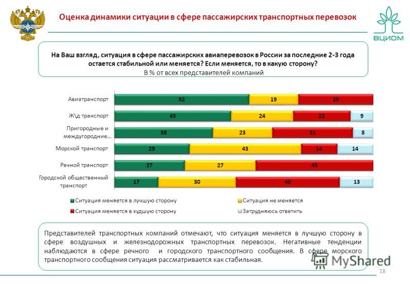 Оценка динамики ситуации в сфере пассажирских транспортных перевозок На Ваш взгляд, ситуация в сфере пассажирских авиаперевозок в России за последние 2-3 года остается стабильной или меняется? Если меняется, то в какую сторону? В % от всех представит