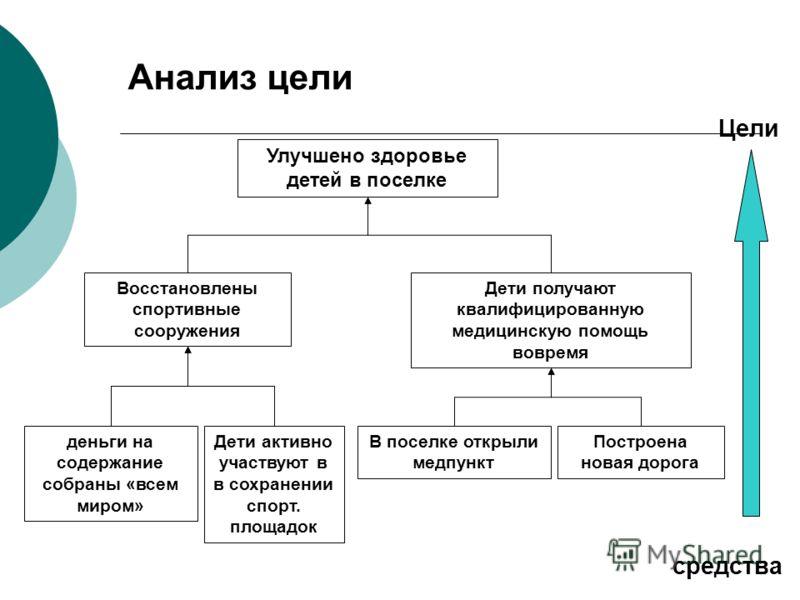 Связка проблема-цель Цель всегда обратна проблеме; Если цель достигнута то проблема должна быть решена полностью или частично.
