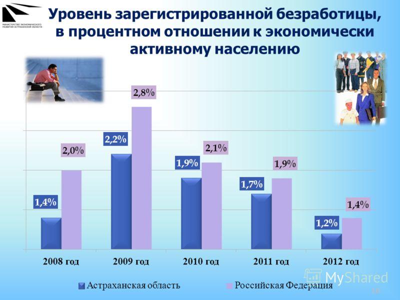 10 Уровень зарегистрированной безработицы, в процентном отношении к экономически активному населению