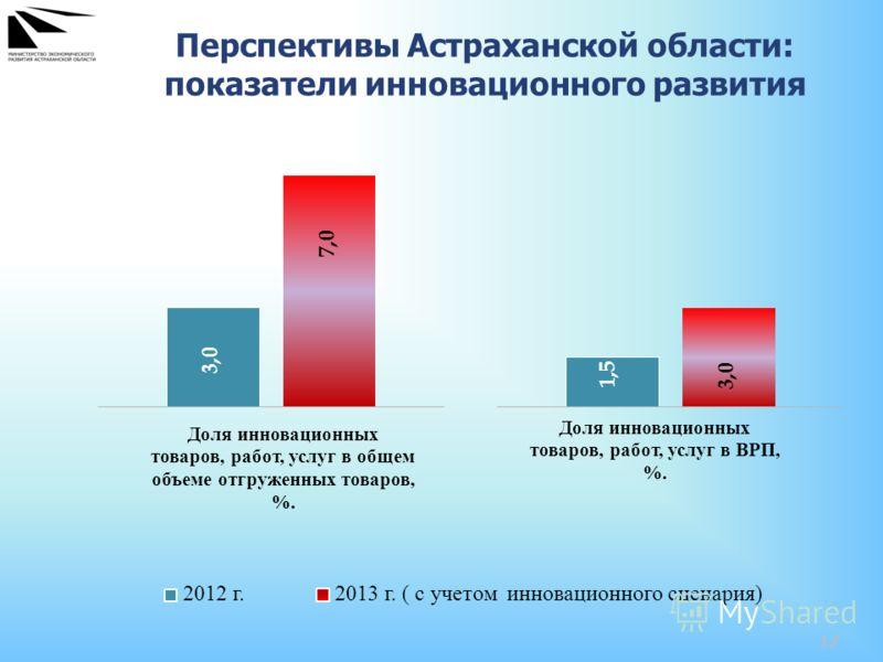17 Перспективы Астраханской области: показатели инновационного развития