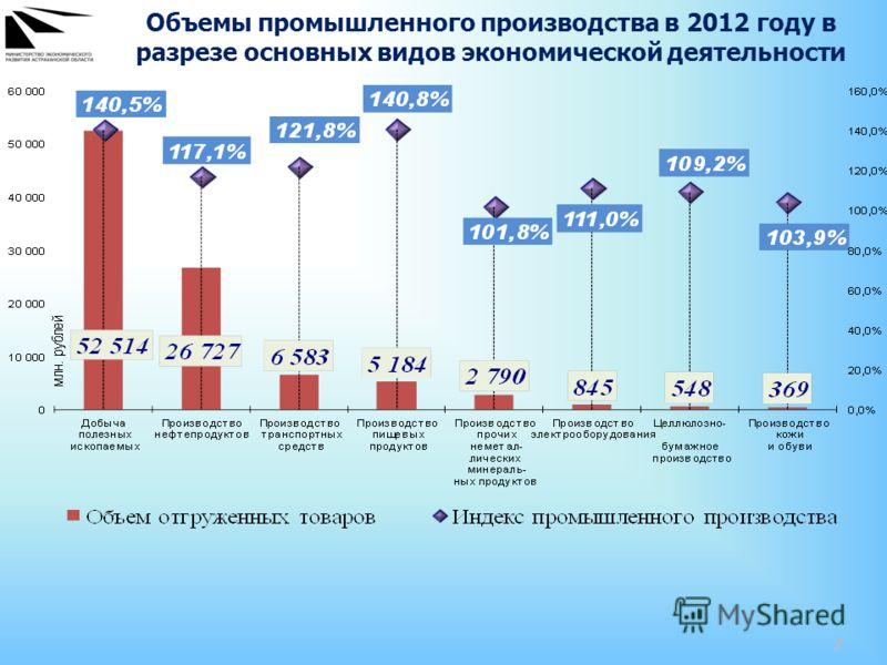 7 Объемы промышленного производства в 2012 году в разрезе основных видов экономической деятельности
