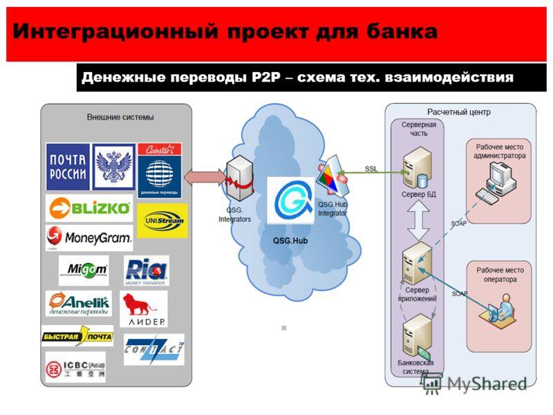 Интеграционный проект для банка Денежные переводы Р2Р – схема тех. взаимодействия