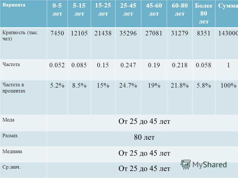 Варианта 0-5 лет 5-15 лет 15-25 лет 25-45 лет 45-60 лет 60-80 лет Более 80 лет Сумма Кратность ( тыс. чел ) 745012105214383529627081312798351143000 Частота 0.0520.0850.150.2470.190.2180.0581 Частота в процентах 5.2%8.5%15%24.7%19%21.8%5.8%100% Мода О