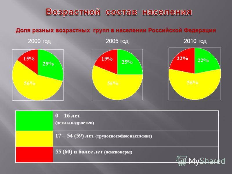 2000 год2005 год2010 год 0 – 16 лет (дети и подростки) 17 – 54 (59) лет (трудоспособное население) 55 (60) и более лет (пенсионеры) Доля разных возрастных групп в населении Российской Федерации
