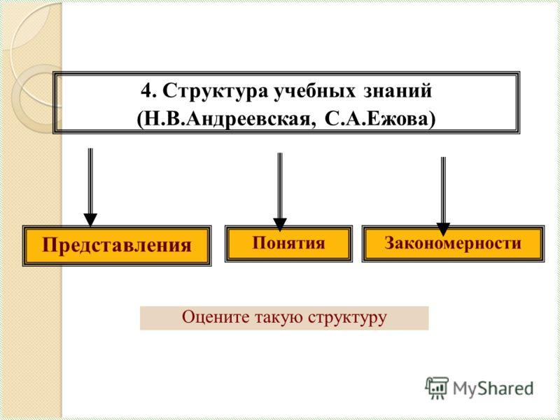 Представления ПонятияЗакономерности 4. Структура учебных знаний (Н.В.Андреевская, С.А.Ежова) Оцените такую структуру