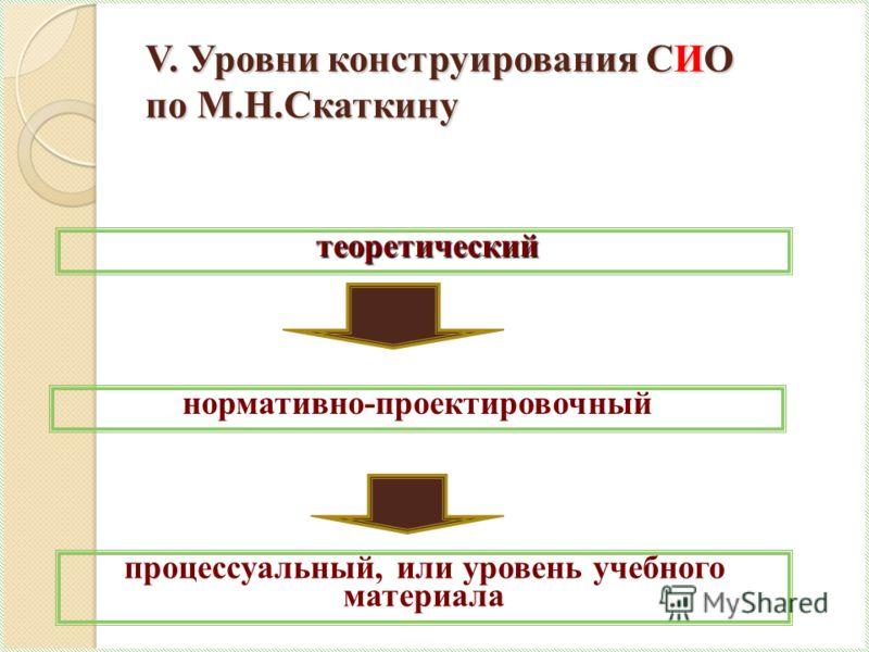 V. Уровни конструирования СИО по М.Н.Скаткину теоретический теоретический процессуальный, или уровень учебного материала нормативно-проектировочный