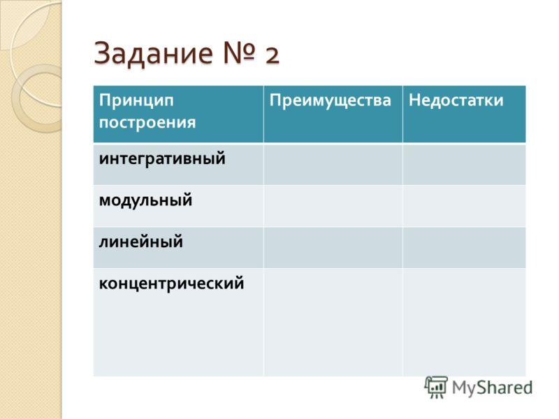 Задание 2 Заполните теблицу Принцип построения ПреимуществаНедостатки интегративный модульный линейный концентрический