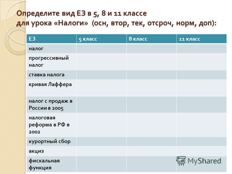 Определите вид ЕЗ в 5, 8 и 11 классе для урока « Налоги » ( осн, втор, тек, отсроч, норм, доп ): ЕЗ 5 класс 8 класс 11 класс налог прогрессивный налог ставка налога кривая Лаффера налог с продаж в России в 2005 налоговая реформа в РФ в 2002 курортный