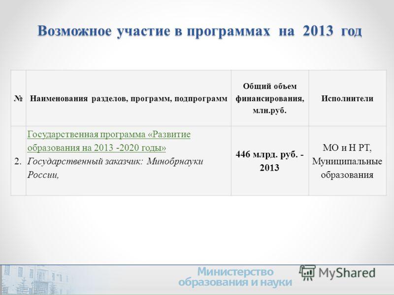 Возможное участие в программах на 2013 год Наименования разделов, программ, подпрограмм Общий объем финансирования, млн.руб. Исполнители 2. Государственная программа «Развитие образования на 2013 -2020 годы» Государственный заказчик: Минобрнауки Росс
