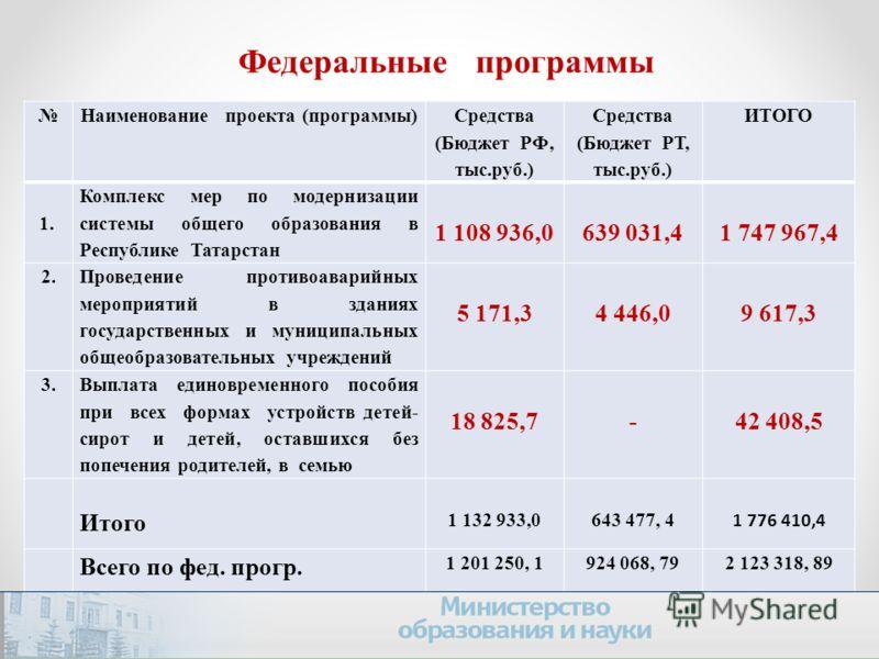 Федеральные программы Наименование проекта (программы) Средства (Бюджет РФ, тыс.руб.) Средства (Бюджет РТ, тыс.руб.) ИТОГО 1. Комплекс мер по модернизации системы общего образования в Республике Татарстан 1 108 936,0639 031,4 1 747 967,4 2. Проведени