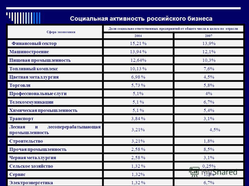 Социальная активность российского бизнеса Сфера экономики Доля социально ответственных предприятий от общего числа в целом по отрасли 20042007 Финансовый сектор15,21 %13,9% Машиностроение13,94 %12,1% Пищевая промышленность12,64%10,3% Топливный компле