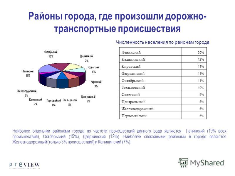 Районы города, где произошли дорожно- транспортные происшествия Наиболее опасными районами города по частоте происшествий данного рода являются Ленинский (19% всех происшествий), Октябрьский (15%), Дзержинский (12%). Наиболее спокойными районами в го
